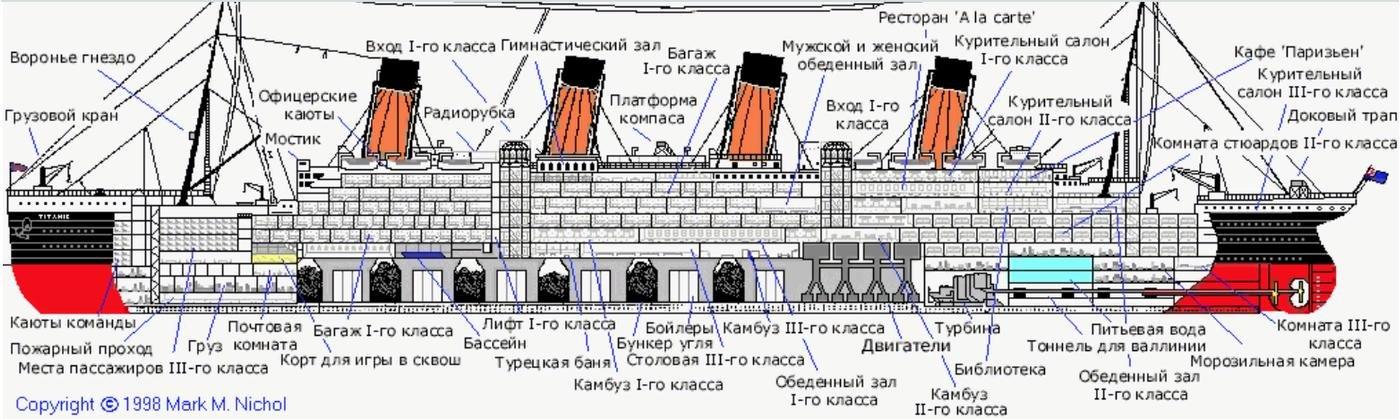 Задача про Титаник