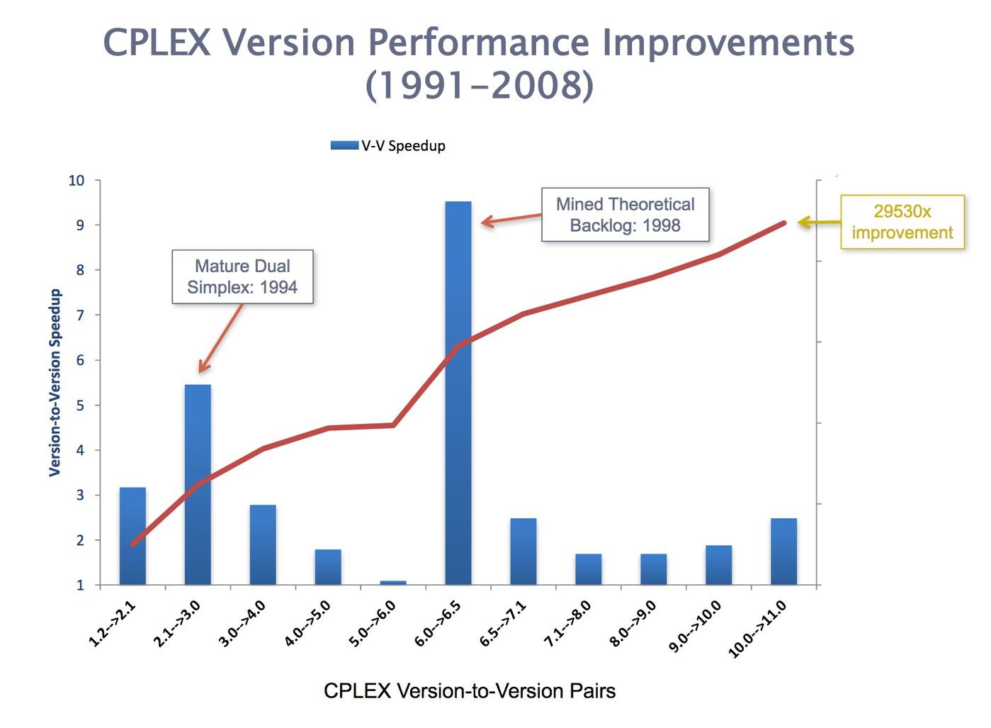 Прогресс в решении Mixed Integer Programming задачи, ускорение в скромные ~29 тысяч раз.