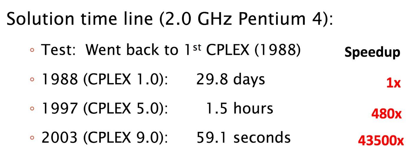 Пример насколько ускорилось вычисления задачи линейного программирования