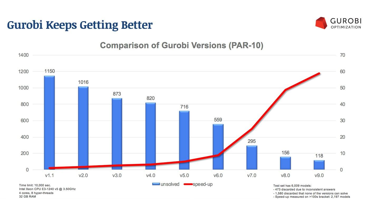 Прогресс продолжается в Gurobi