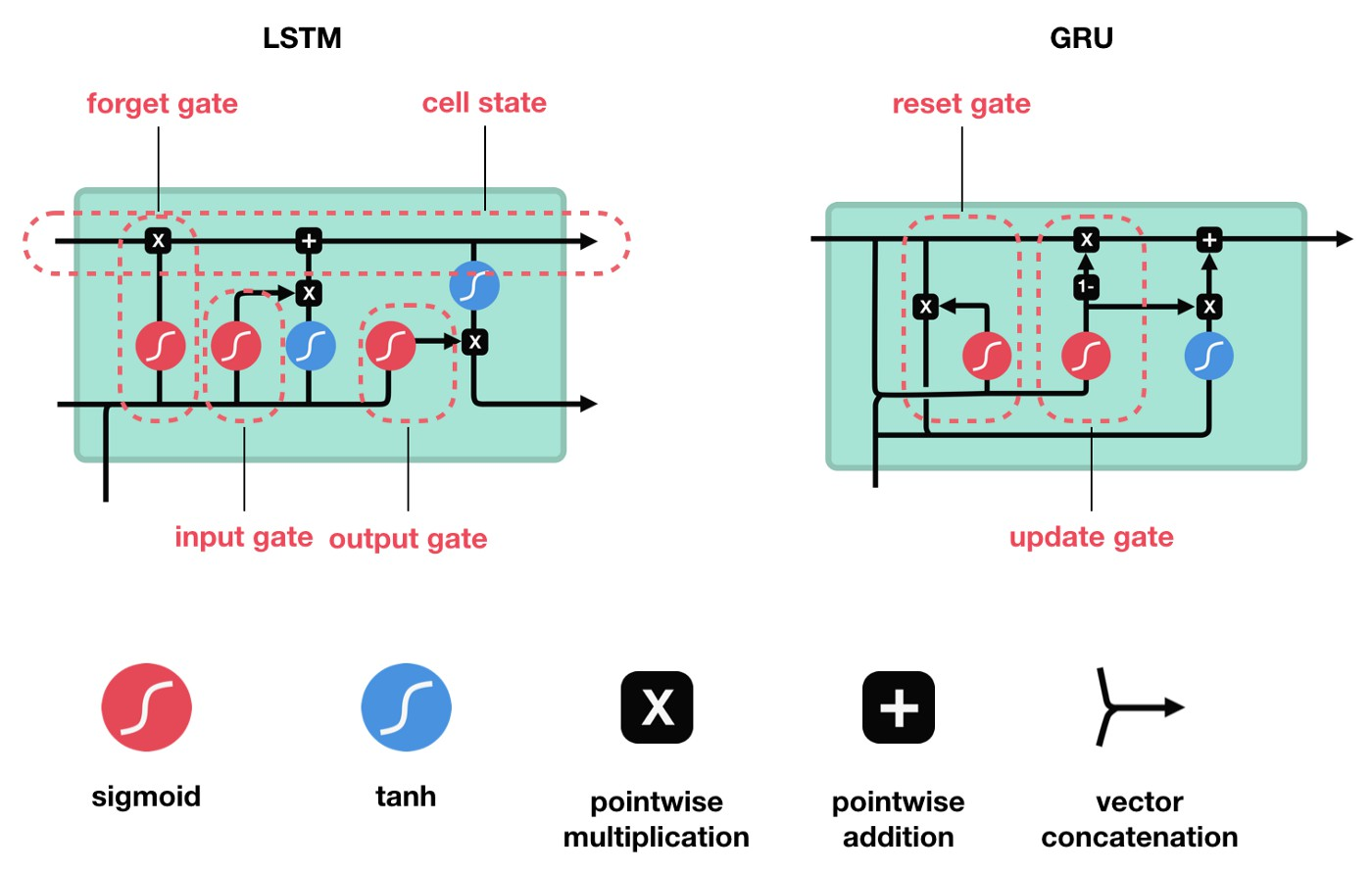 Basic architectures of GRU and LSTM cells