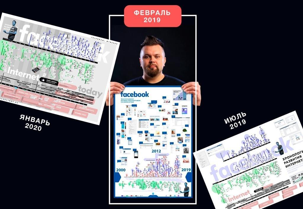 """Постер """"Хронология развития интернета и рекламы"""""""