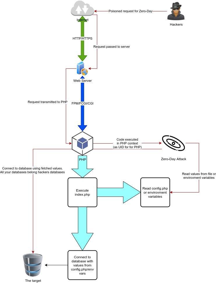 PHP zero-day attack model