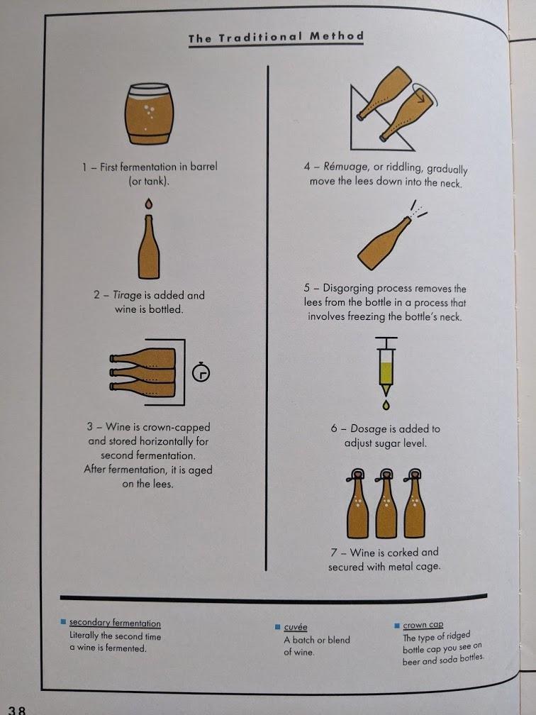Инфографика из Wine Simple, моей любимой книги о вине (и единственной, которую я держу дома в печатном варианте). Tirage -- это та самая смесь дрожжей и сахара.