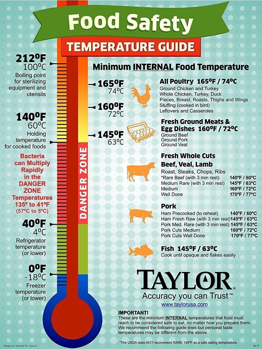 Температура, до которой надо доводить мясо, что бы убить бактерии и паразитов