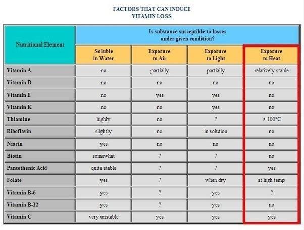 факторы разрушения витаминов